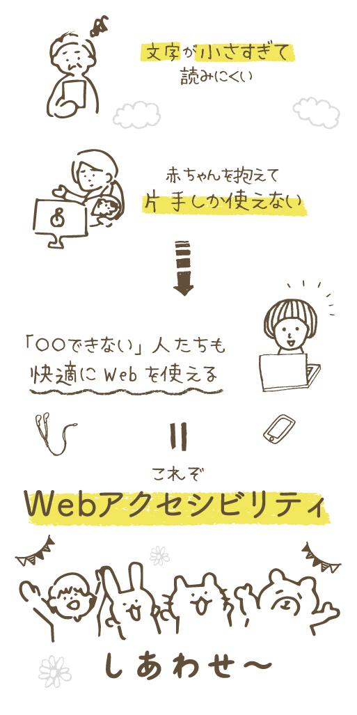 イラスト:皆が使えるようなWebにすることが、Webアクセシビリティ。