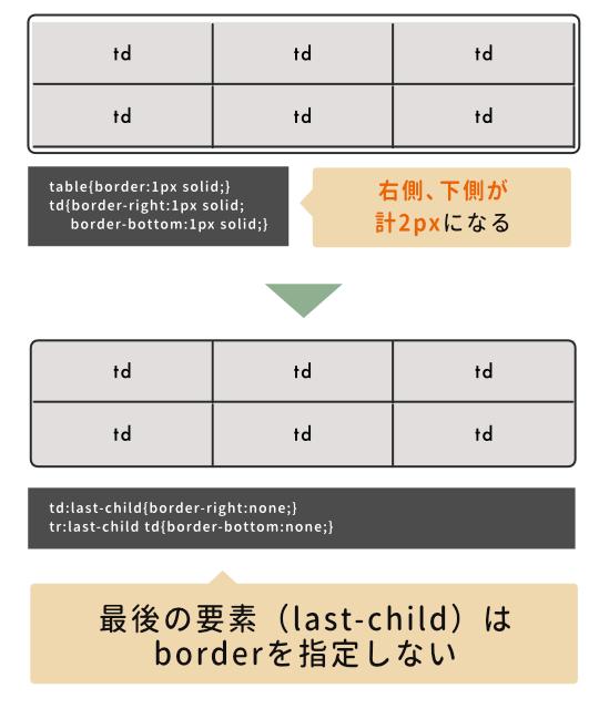 「last-child」を使う