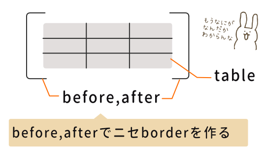 Before、After要素で擬似角丸を作る方法